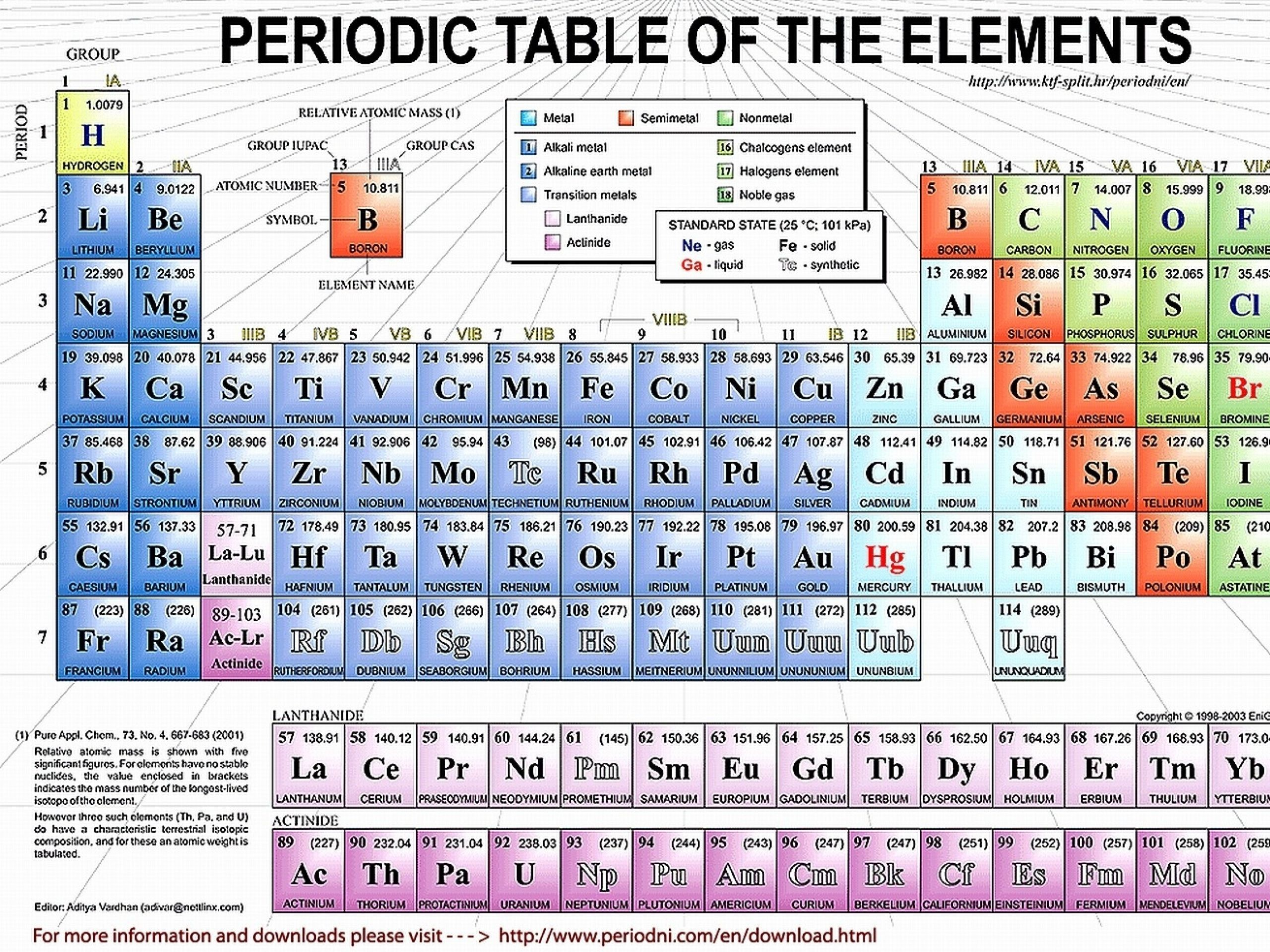 Periodic table wallpapers 81 background pictures 2560x1920 periodic table of elements nottingham save periodic table wallpapers table urtaz Image collections