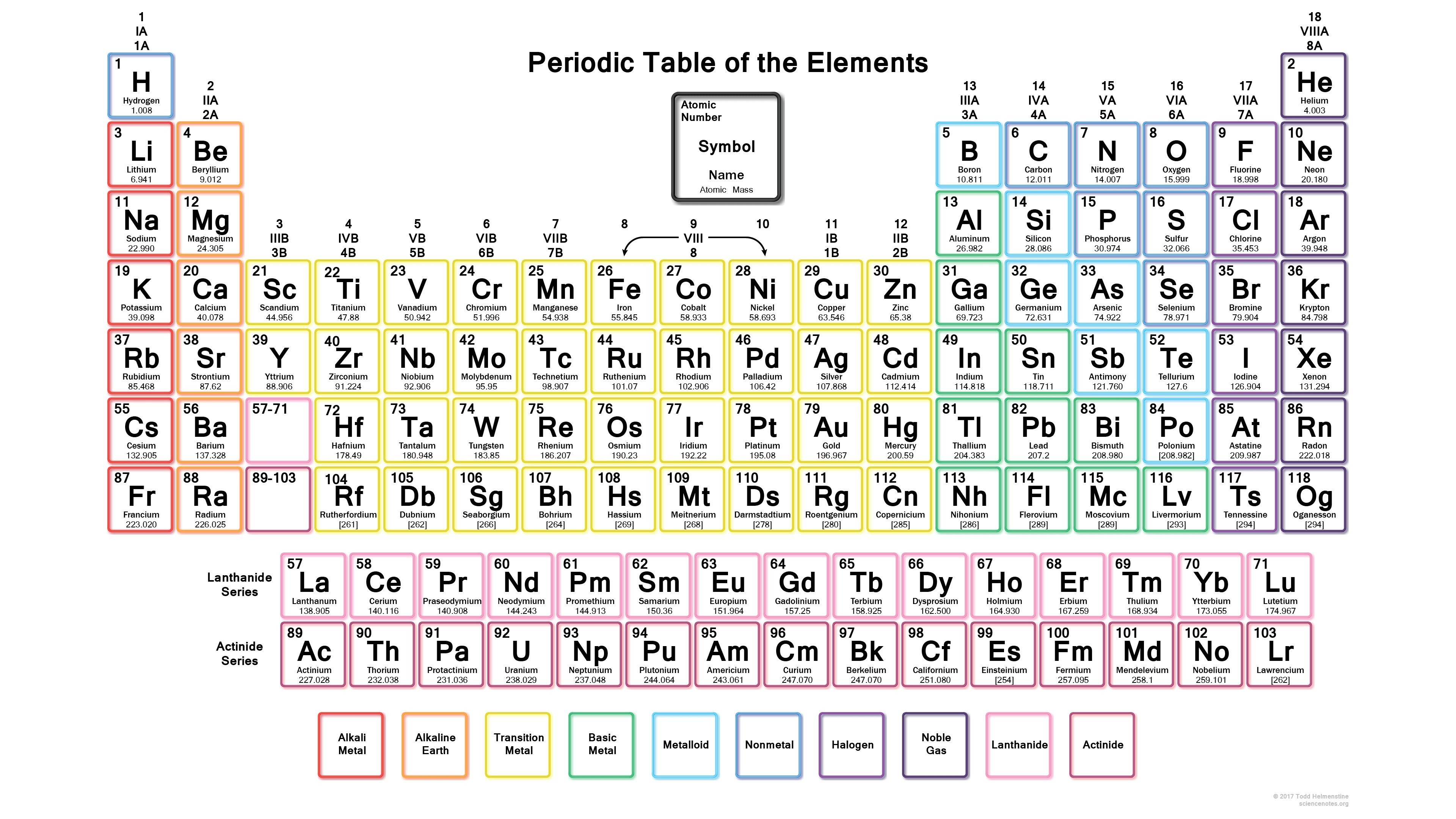 Periodic Table Wallpapers 81 Background Pictures