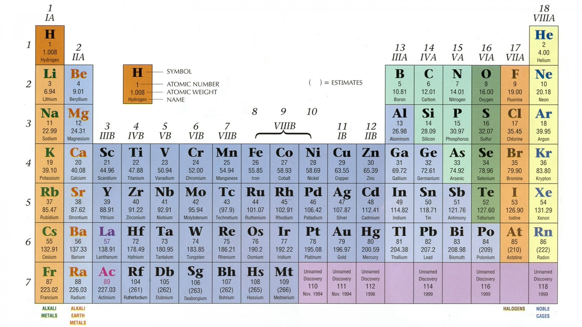 Periodic Table Of Elements Desktop Wallpapers 76 Background Pictures